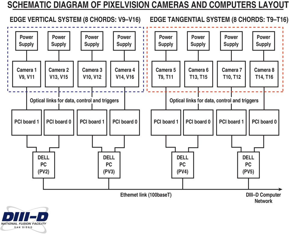 T9, T11 Camera 6 T13, T15 Camera 7 T10, T12 Camera 8 T14, T16 Optical links for data, control and triggers Optical links for data, control and triggers PCI board 1 PCI
