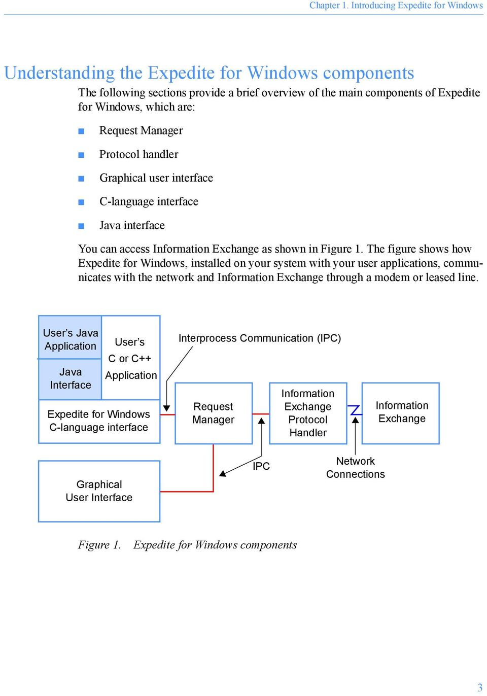 Manager Protocol handler Graphical user interface C-language interface Java interface You can access Information Exchange as shown in Figure 1.
