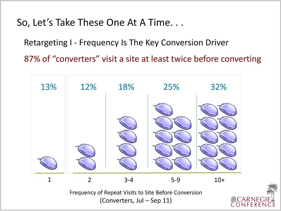 converters visit a site at least twice before converting 13% 12%