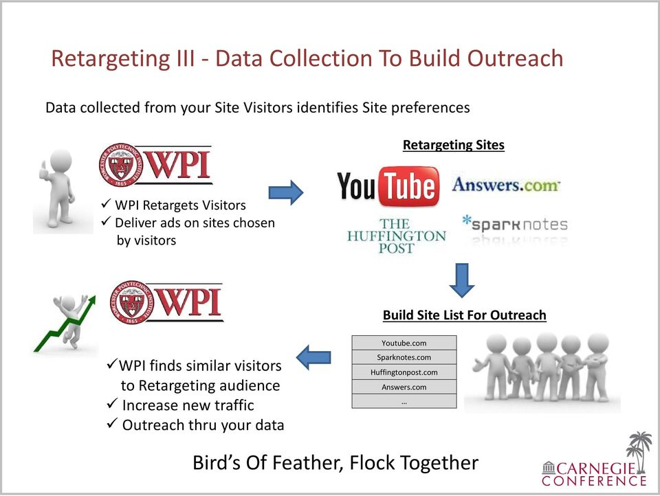 Site List For Outreach WPI finds similar visitors to Retargeting audience Increase new traffic Outreach