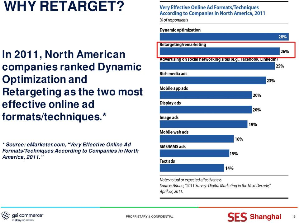 Retargeting as the two most effective online ad formats/techniques.