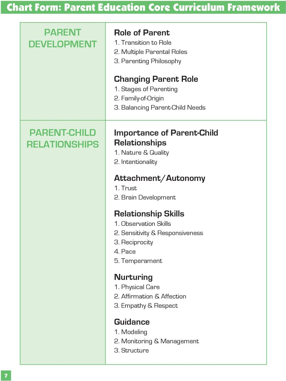 Balancing Parent-Child Needs PARENT-CHILD RELATIONSHIPS Importance of Parent-Child Relationships 1. Nature & Quality 2. Intentionality Attachment/Autonomy 1. Trust 2.