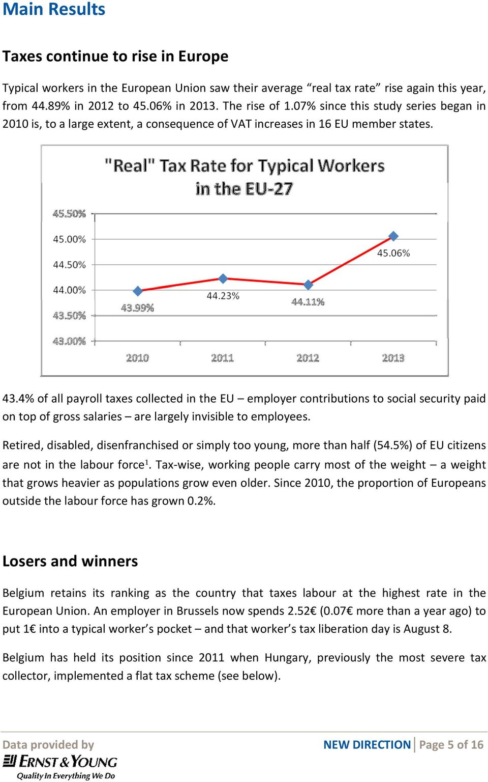 4% of all payroll taxes collected in the EU employer contributions to social security paid on top of gross salaries are largely invisible to employees.