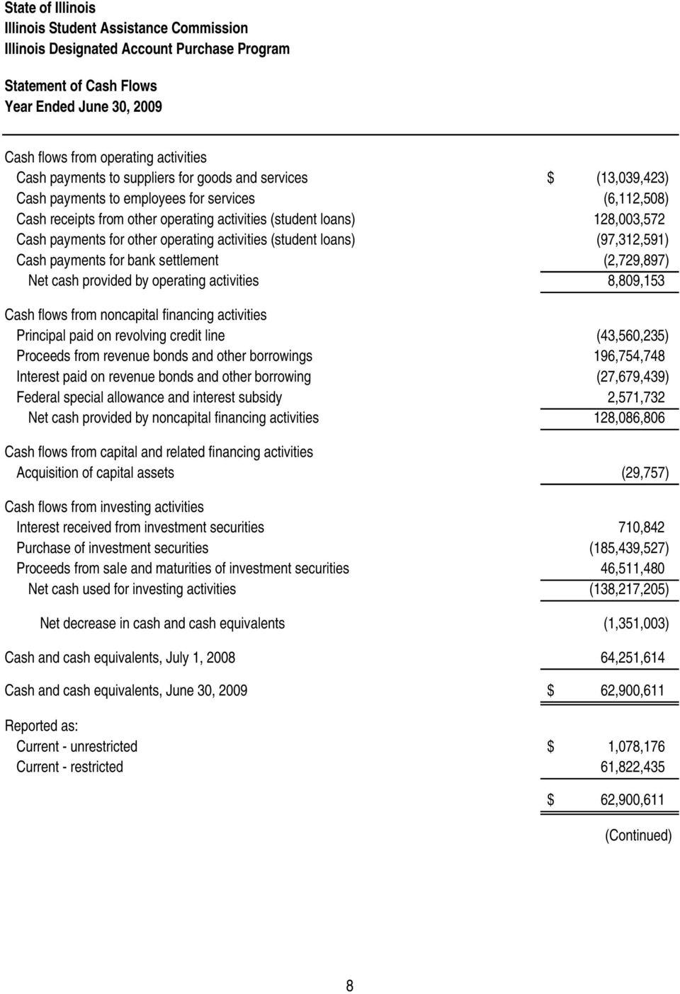 (2,729,897) Net cash provided by operating activities 8,809,153 Cash flows from noncapital financing activities Principal paid on revolving credit line (43,560,235) Proceeds from revenue bonds and