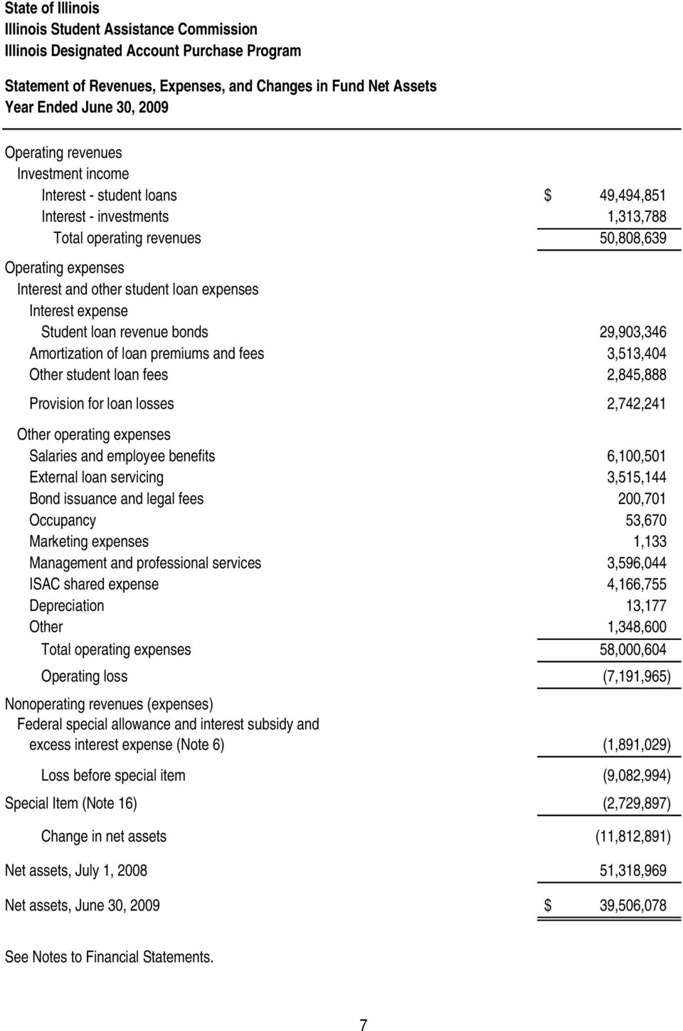 Other student loan fees 2,845,888 Provision for loan losses 2,742,241 Other operating expenses Salaries and employee benefits 6,100,501 External loan servicing 3,515,144 Bond issuance and legal fees