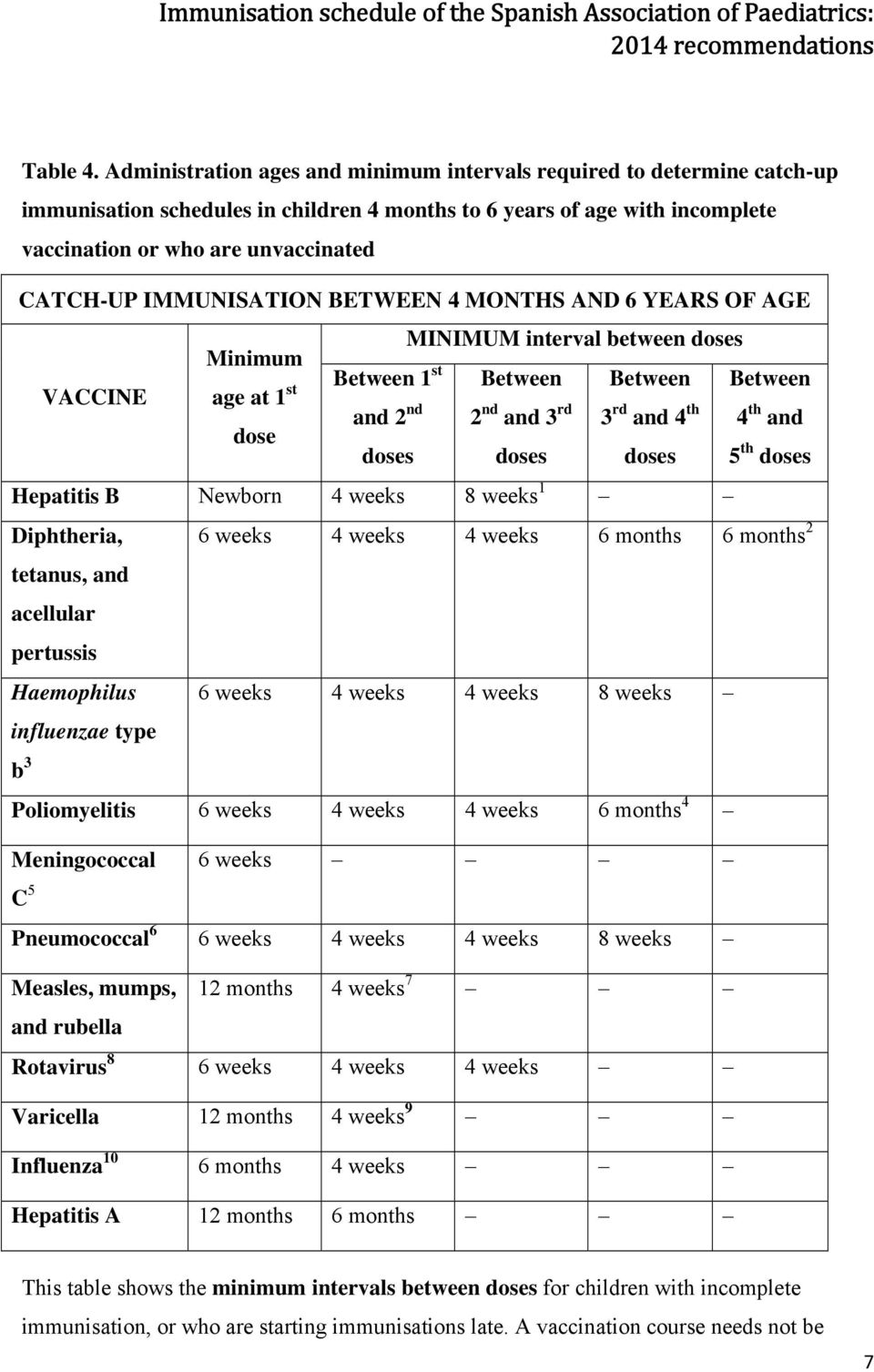 IMMUNISATION BETWEEN 4 MONTHS AND 6 YEARS OF AGE VACCINE Minimum age at 1 st dose Between 1 st and 2 nd doses MINIMUM interval between doses Between 2 nd and 3 rd doses Between 3 rd and 4 th doses