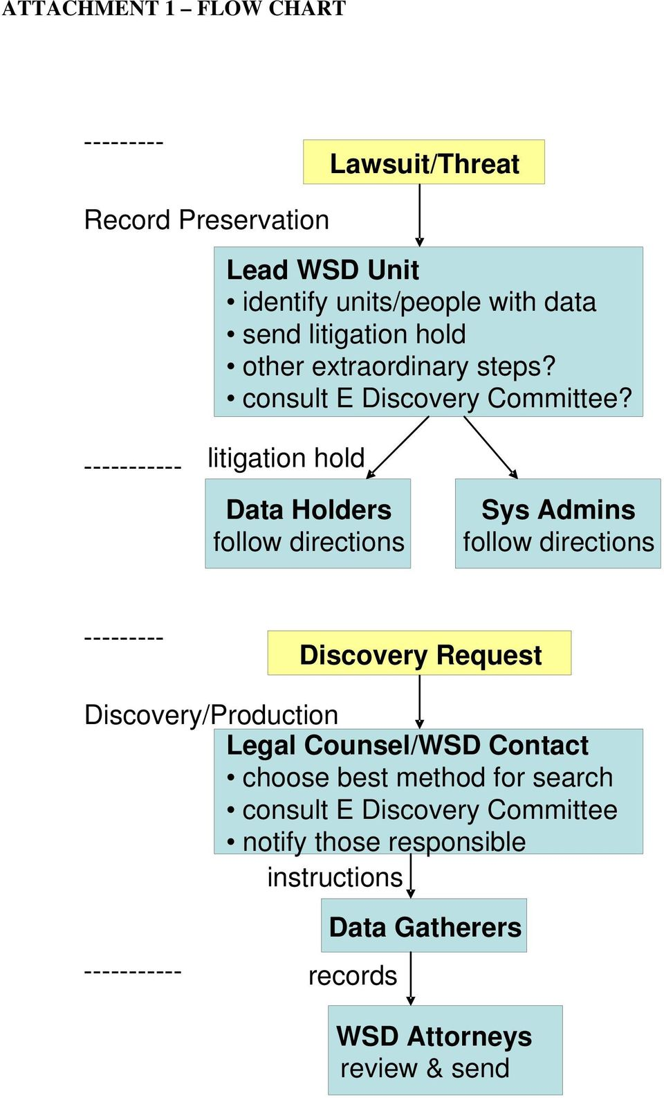 ----------- litigation hold Data Holders follow directions Sys Admins follow directions --------- Discovery Request