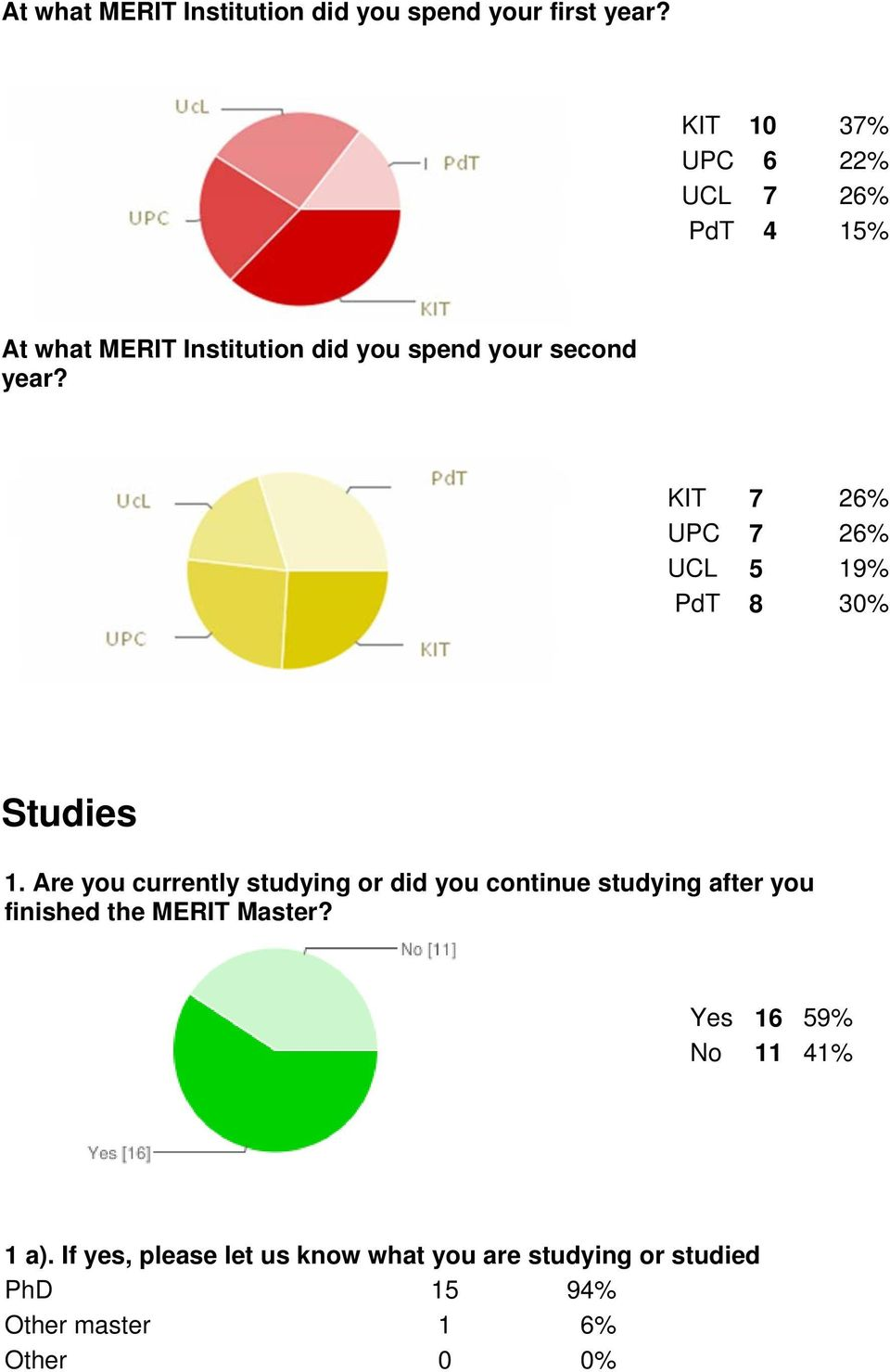 KIT 7 26% UPC 7 26% UCL 5 19% PdT 8 30% Studies 1.