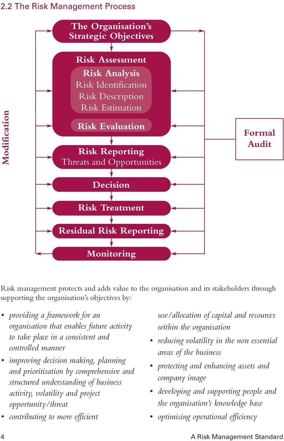 Opportunities Formal Audit Decision Risk Treatment Residual Risk Reporting Monitoring Risk management protects and adds value to the organisation and its stakeholders through supporting the