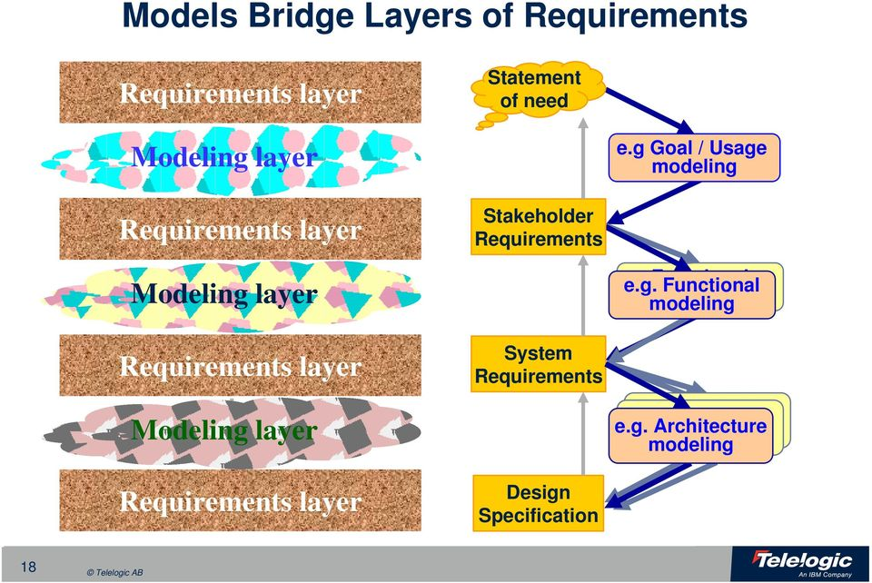 lyer Modeling lyer Requirements lyer System Requirements Design Specifiction e.g. Functionl Functionl modeling modeling Functionl Functionl e.