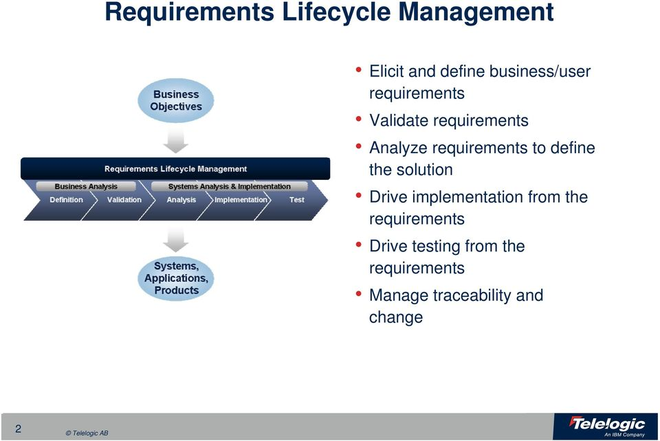 requirements to define the solution Drive implementtion from