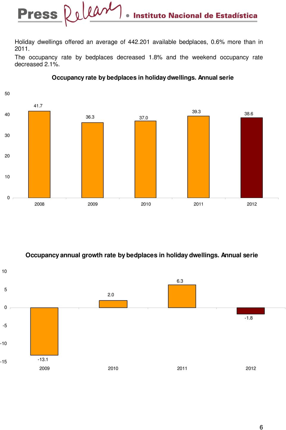Occupancy rate by bedplaces in holiday dwellings. Annual serie 5 4 41.7 36.3 37. 39.3 38.