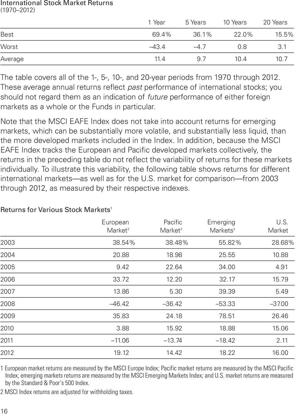 These average annual returns reflect past performance of international stocks; you should not regard them as an indication of future performance of either foreign markets as a whole or the Funds in