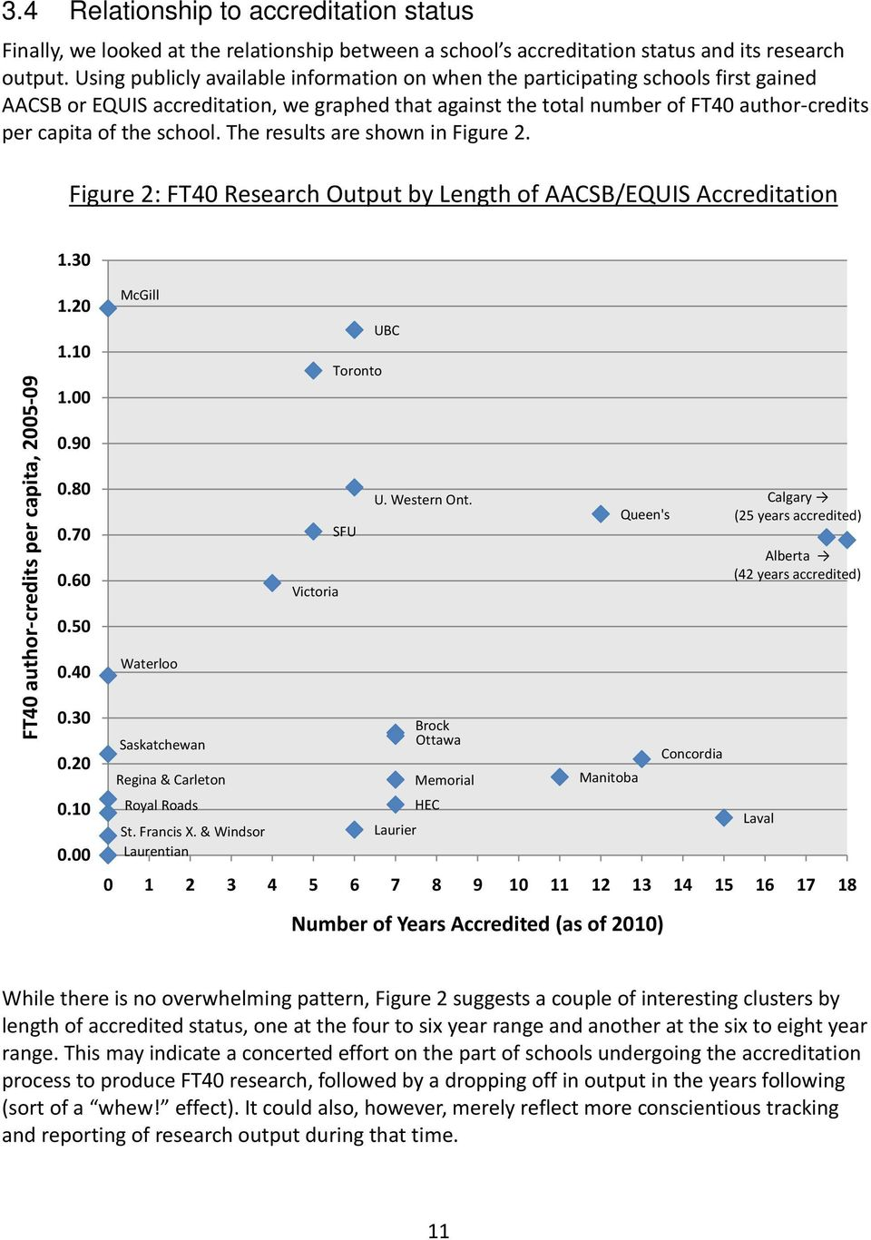 school. The results are shown in Figure 2. Figure 2: FT40 Research Output by Length of AACSB/EQUIS Accreditation 1.30 FT40 author credits per capita, 2005 09 1.20 1.10 1.00 0.90 0.80 0.70 0.60 0.50 0.