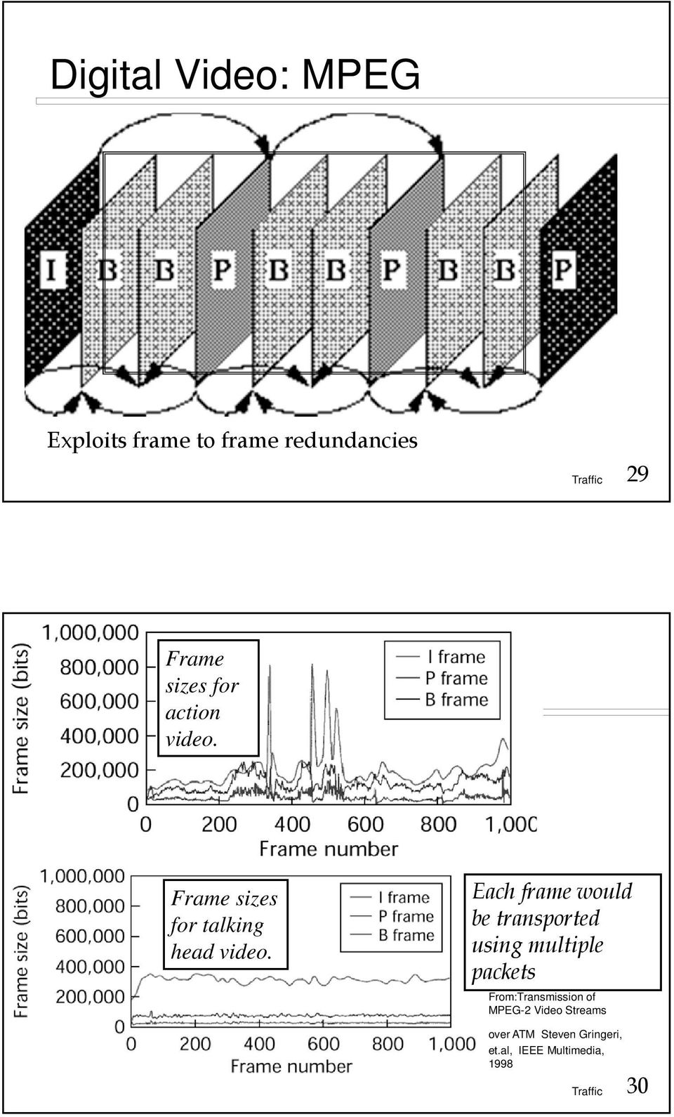 Each frame would be transported using multiple packets