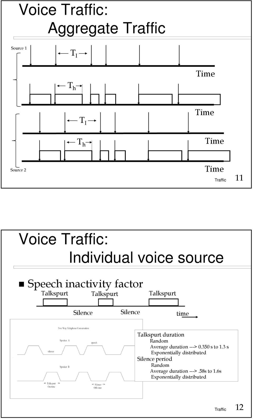 Silence time Talkspurt duration Random Average duration ---> 0.350 s to 1.