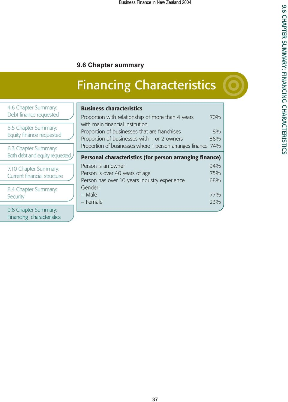 6 Chapter Summary: Financing characteristics Business Finance in New Zealand 2004 Financing Characteristics Business characteristics Proportion with relationship of more than 4 years 70% with main