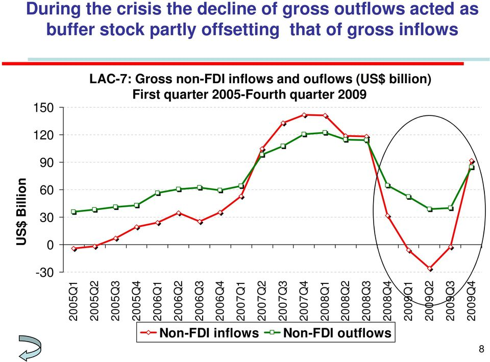 stock partly offsetting that of gross inflows 15 LAC-7: Gross non-fdi inflows and ouflows