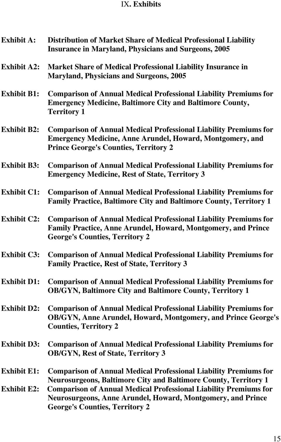 Professional Liability Premiums for Emergency Medicine, Baltimore City and Baltimore County, Territory 1 Comparison of Annual Professional Liability Premiums for Emergency Medicine, Anne Arundel,