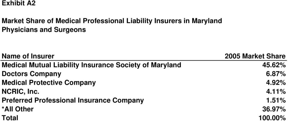 of Maryland 45.62% Doctors Company 6.87% Protective Company 4.92% NCRIC, Inc. 4.11% Preferred Professional Insurance Company 1.