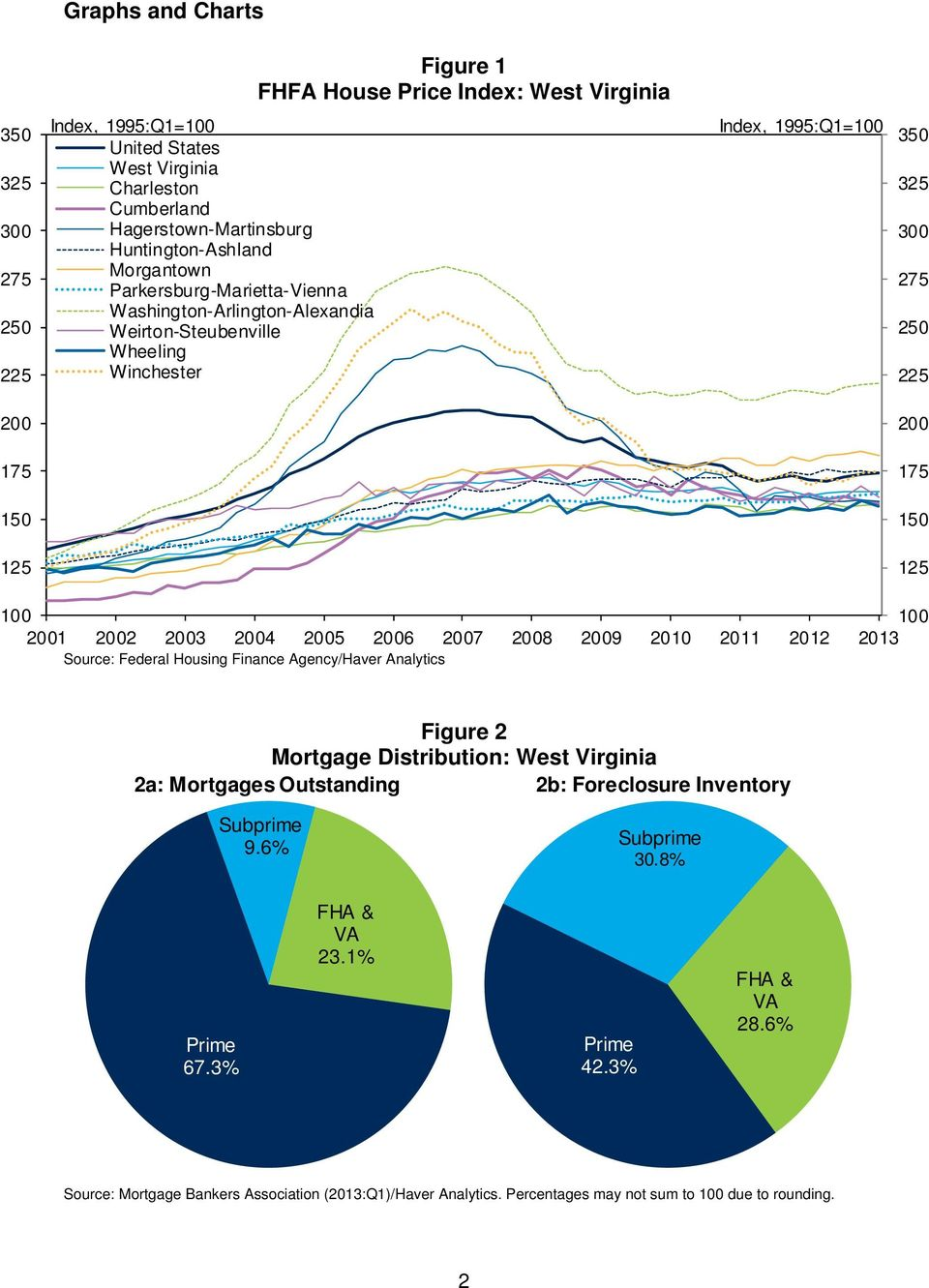 2001 2002 2003 2004 2005 2006 2007 2008 2009 2010 2011 2012 2013 Source: Federal Housing Finance Agency/Haver Analytics Figure 2 Mortgage Distribution: 2a: Mortgages Outstanding 2b: