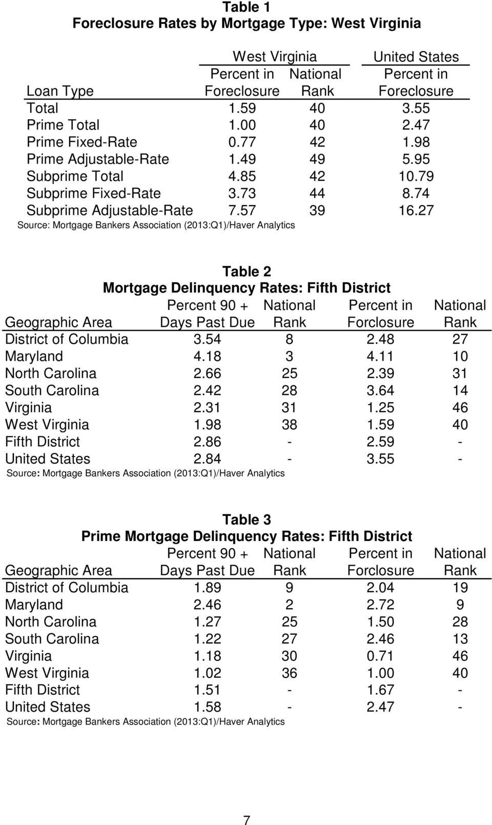27 Source: Mortgage Bankers Association (2013:Q1)/Haver Analytics Table 2 Mortgage Delinquency Rates: Fifth District 90 + National in National Days Past Due Rank Forclosure Rank District of Columbia