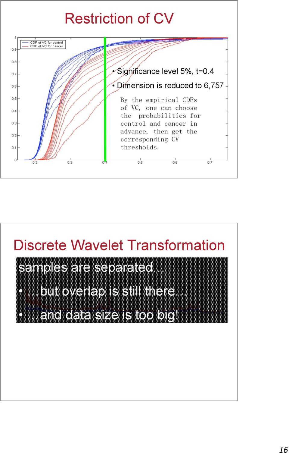 Wavelet Transformation samples are separated