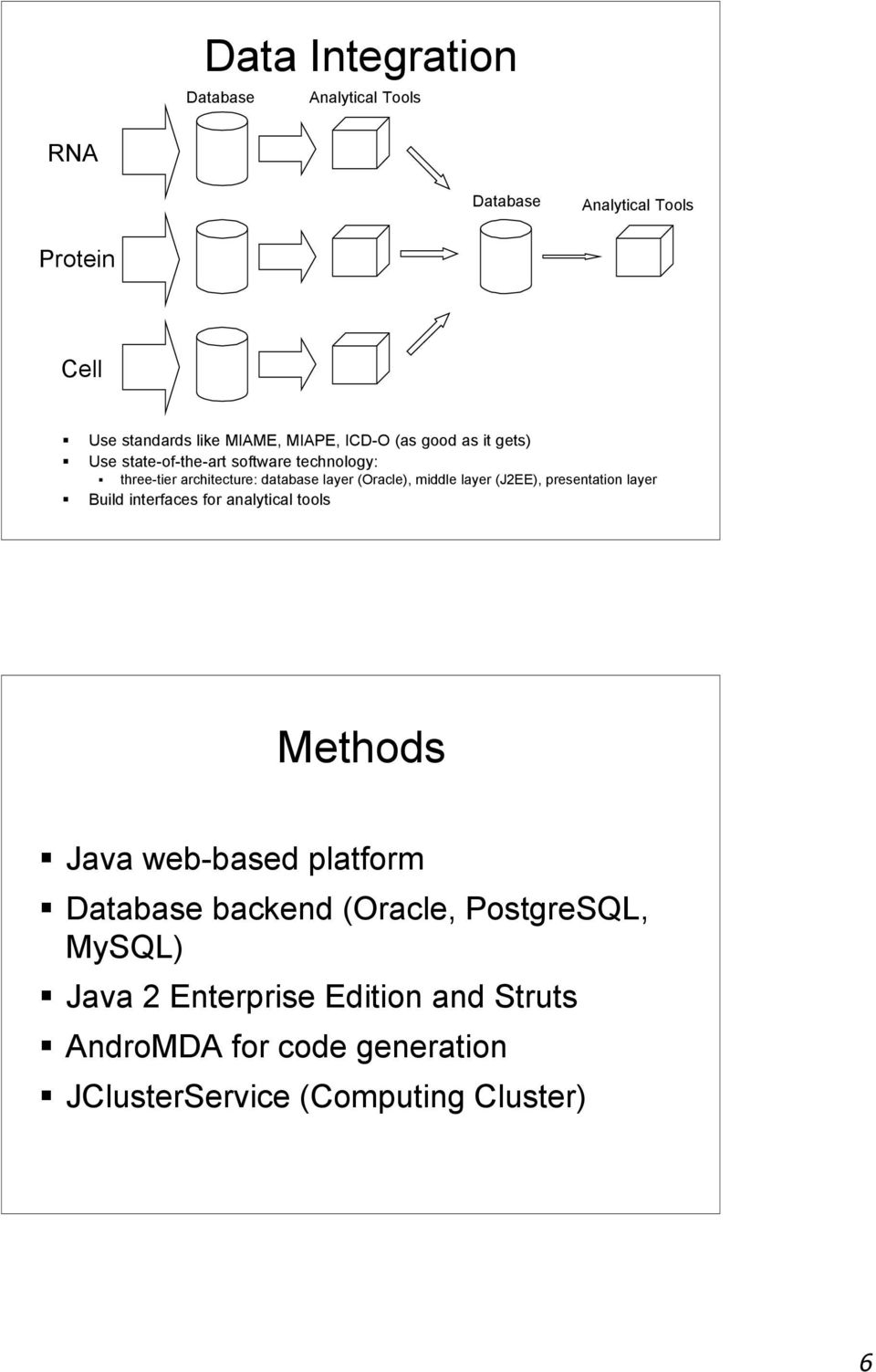 middle layer (J2EE), presentation layer Build interfaces for analytical tools Methods Java web-based platform Database