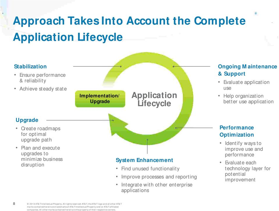 upgrade path Plan and execute upgrades to minimize business disruption System Enhancement Find unused functionality Improve processes and reporting Integrate