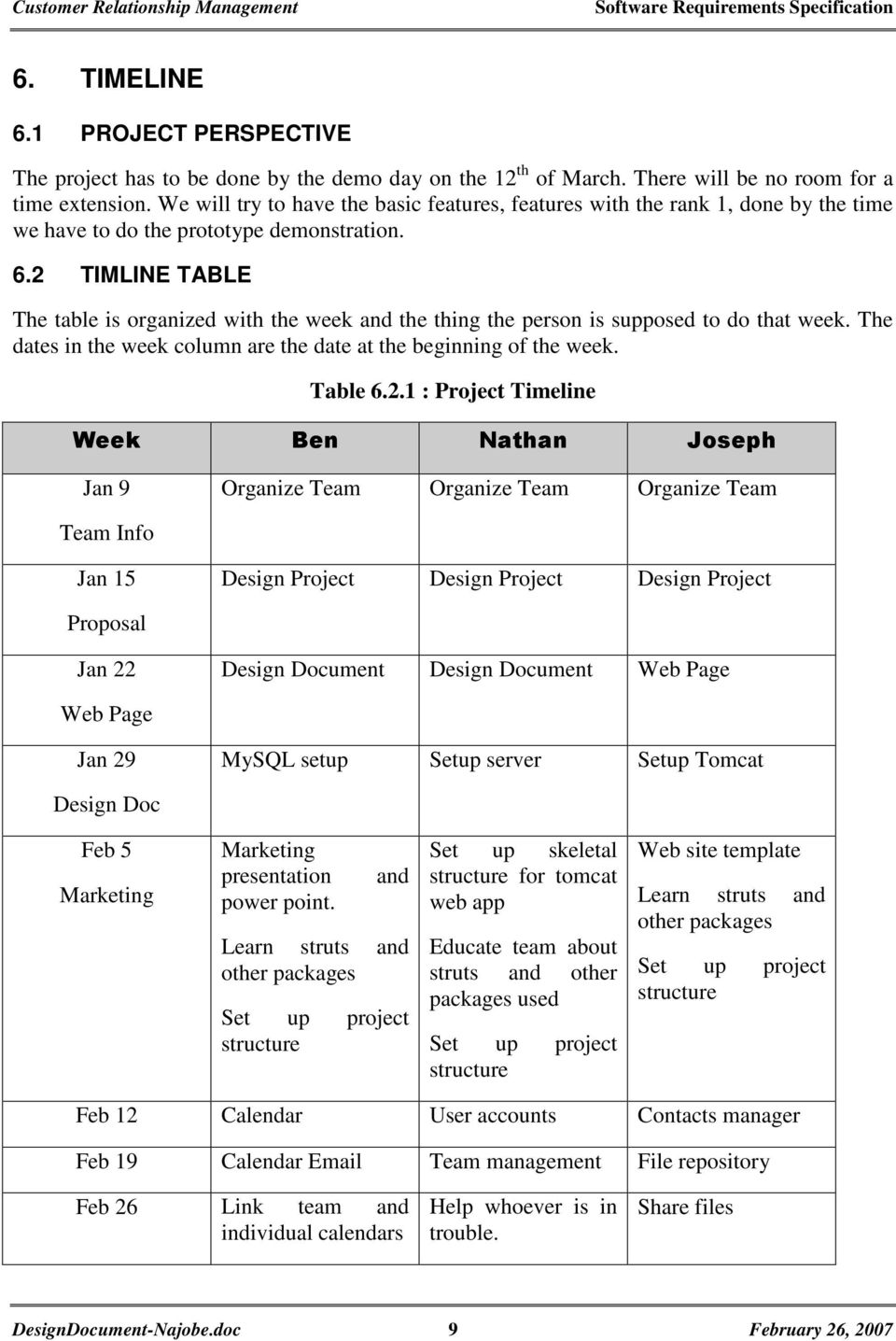 2 TIMLINE TABLE The table is organized with the week and the thing the person is supposed to do that week. The dates in the week column are the date at the beginning of the week. Table 6.2.1 :