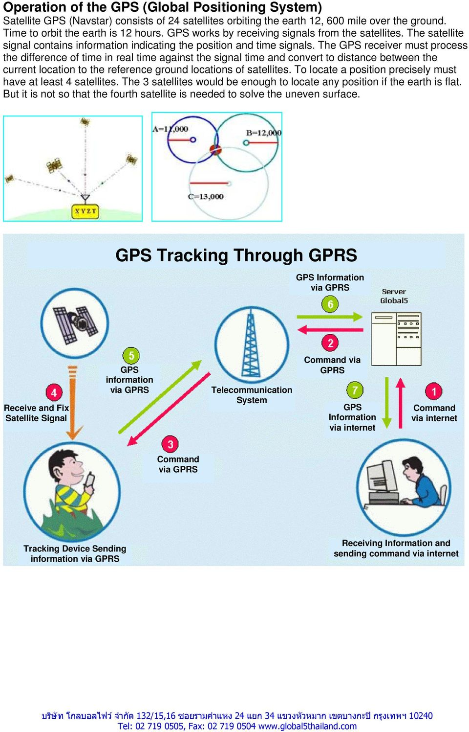 The GPS receiver must process the difference of time in real time against the signal time and convert to distance between the current location to the reference ground locations of satellites.