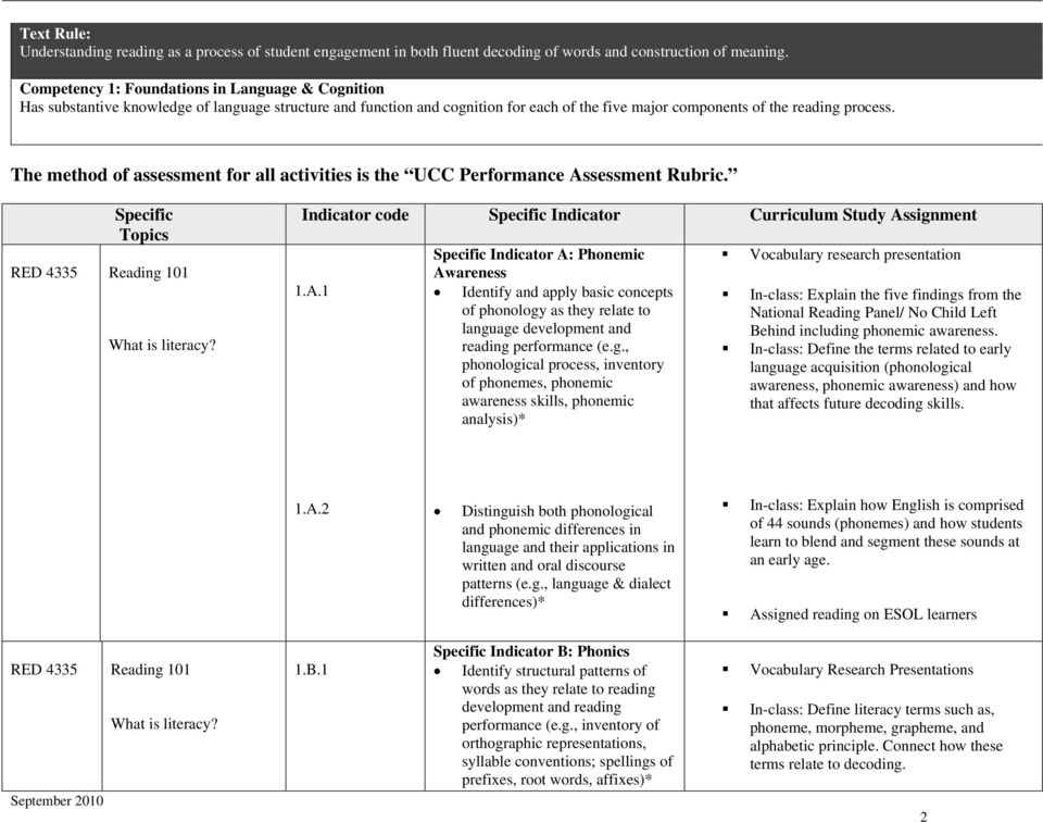 The method of assessment for all activities is the UCC Performance Assessment Rubric. Specific Topics RED 4335 Reading 101 What is literacy?