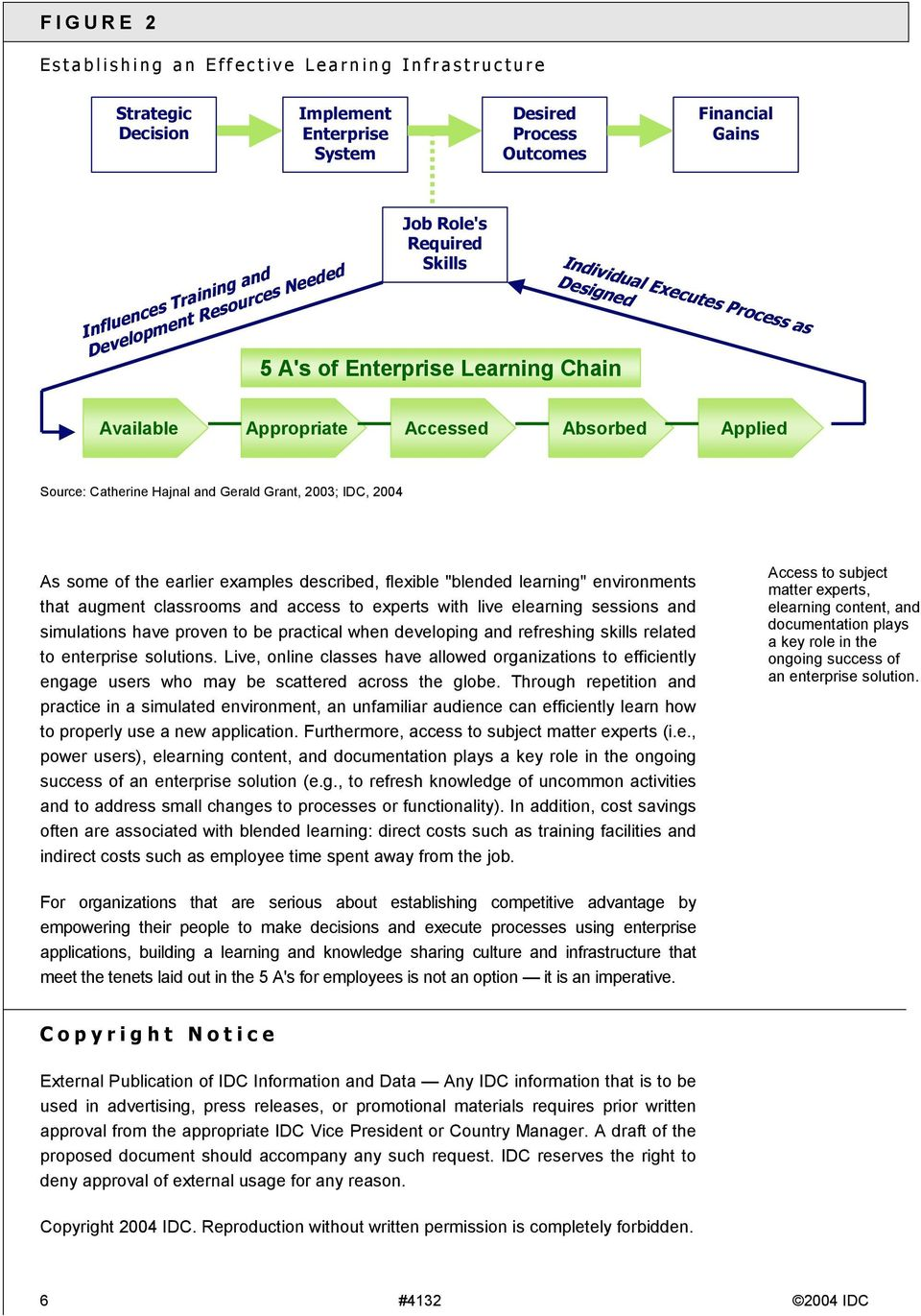 "IDC, 2004 As some of the earlier examples described, flexible ""blended learning"" environments that augment classrooms and access to experts with live elearning sessions and simulations have proven to"