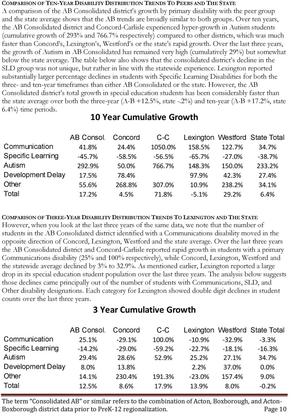 Over ten years, the AB Consolidated district and Concord-Carlisle experienced hyper-growth in Autism students (cumulative growth of 293% and 766.