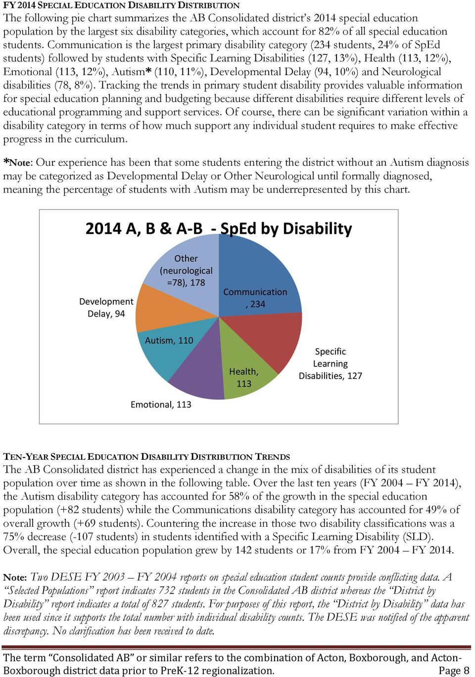 Communication is the largest primary disability category (234 students, 24% of SpEd students) followed by students with Specific Learning Disabilities (127, 13%), Health (113, 12%), Emotional (113,