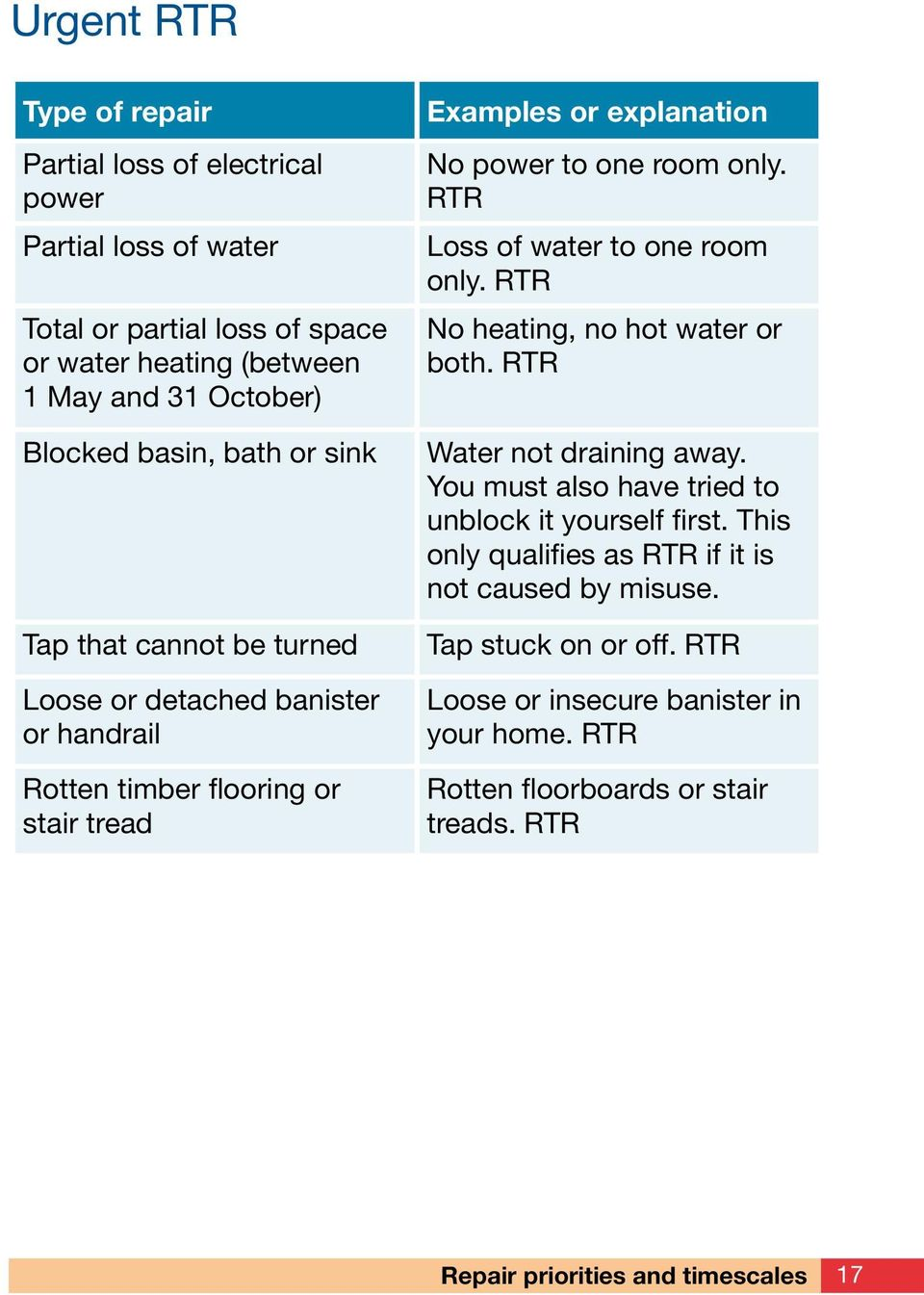 RTR Loss of water to one room only. RTR No heating, no hot water or both. RTR Water not draining away. You must also have tried to unblock it yourself first.