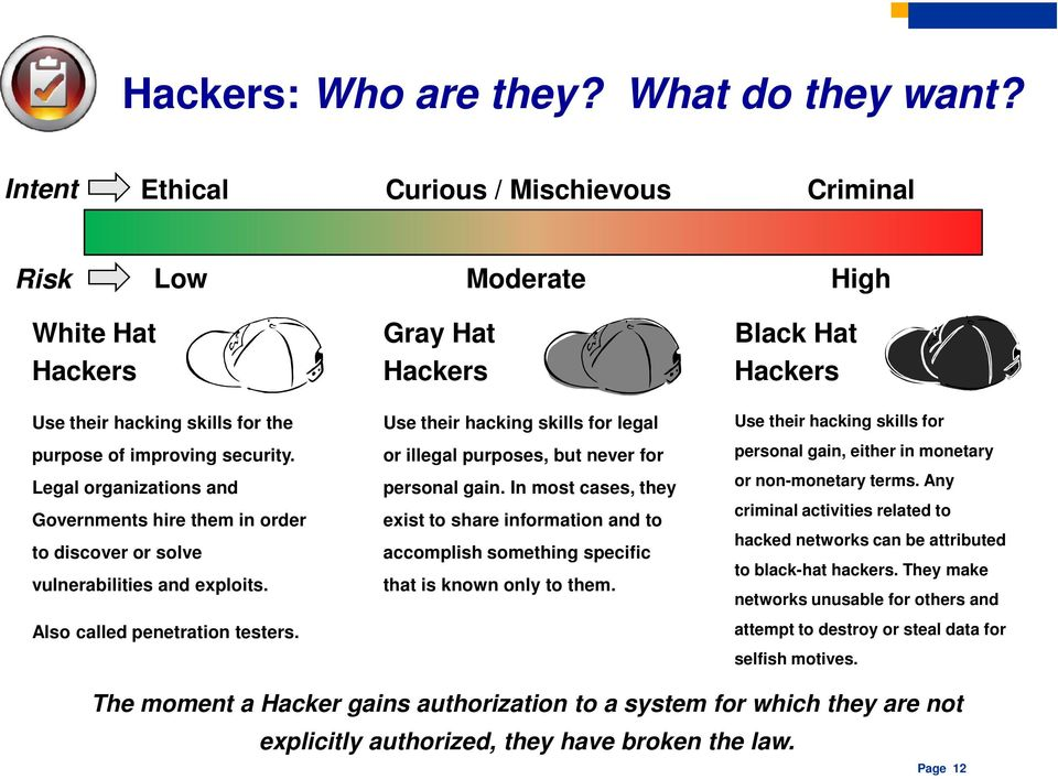 Gray Hat Hackers Use their hacking skills for legal or illegal purposes, but never for personal gain.