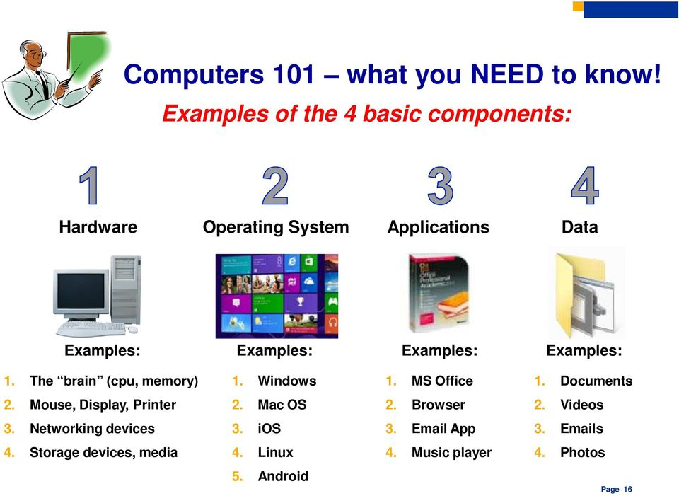 Examples: Examples: 1. The brain (cpu, memory) 1. Windows 1. MS Office 1. Documents 2.