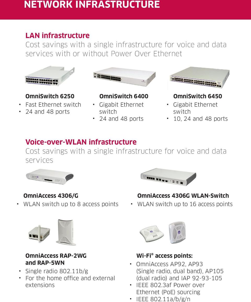 voice and data services OmniAccess 4306/G WLAN switch up to 8 access points OmniAccess 4306G WLAN-Switch WLAN switch up to 16 access points OmniAccess RAP-2WG and RAP-5WN Single radio 802.