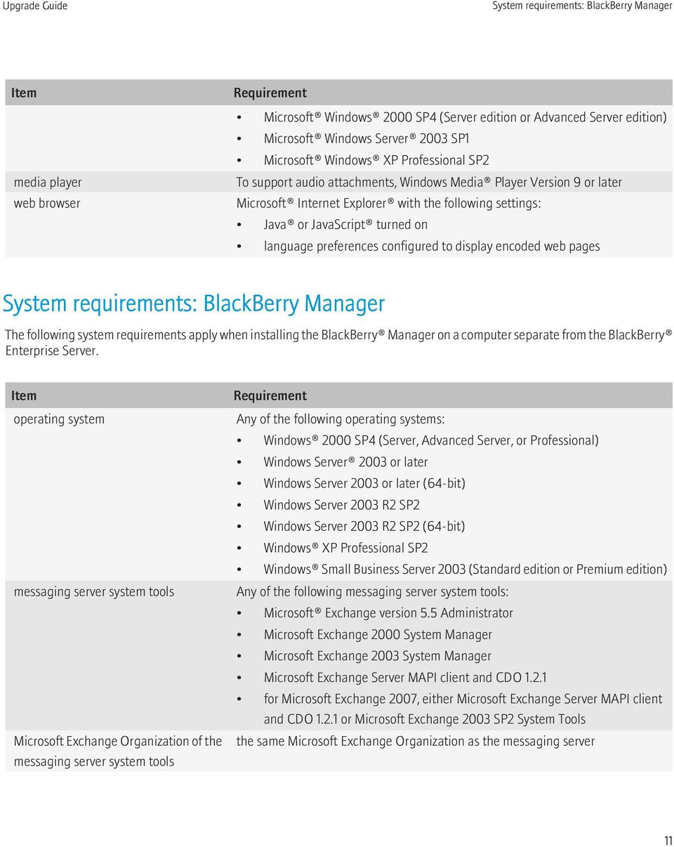preferences configured to display encoded web pages System requirements: BlackBerry Manager The following system requirements apply when installing the BlackBerry Manager on a computer separate from