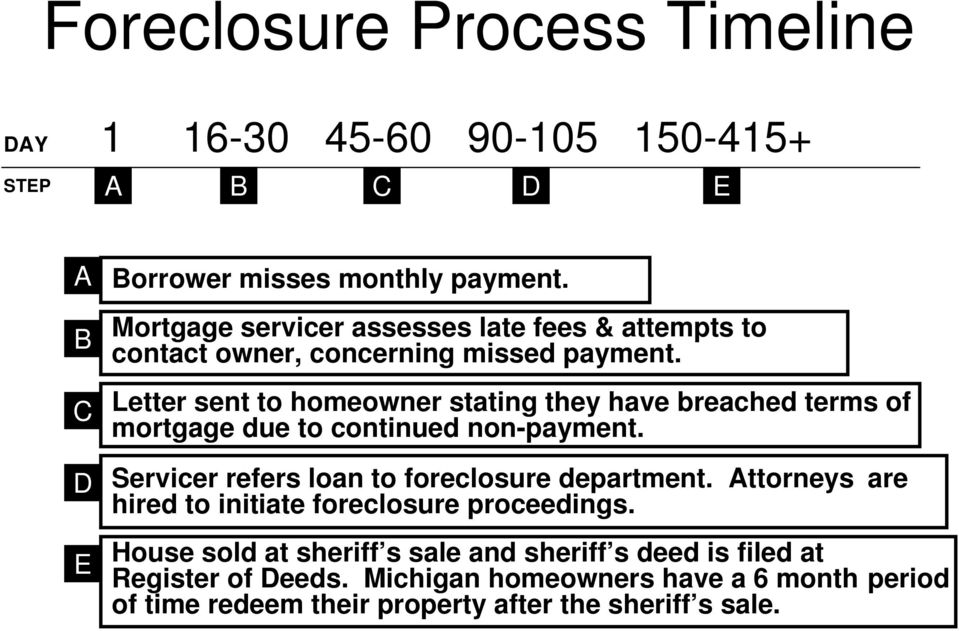 Letter sent to homeowner stating they have breached terms of mortgage due to continued non-payment. Servicer refers loan to foreclosure department.