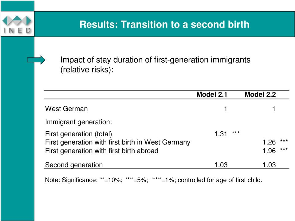 31 *** First generation with first birth in West Germany 1.