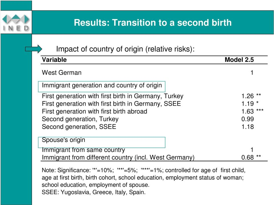 19 * First generation with first birth abroad 1.63 *** Second generation, Turkey 0.99 Second generation, SSEE 1.