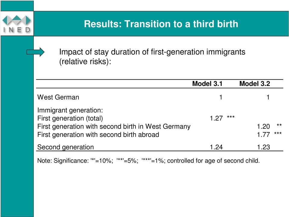 27 *** First generation with second birth in West Germany 1.