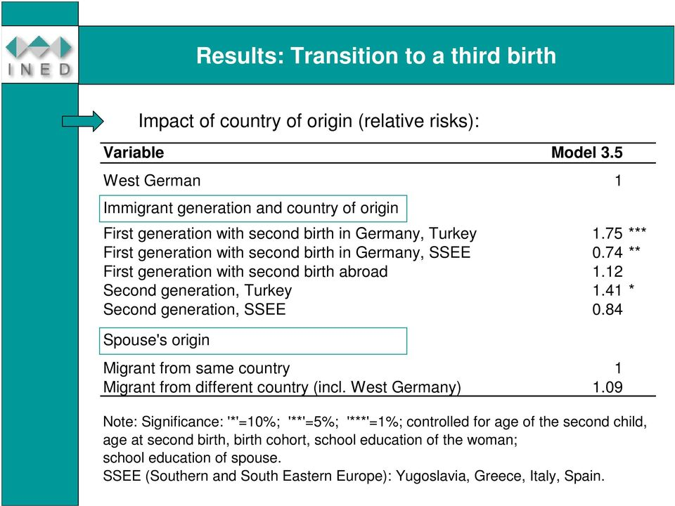 74 ** First generation with second birth abroad 1.12 Second generation, Turkey 1.41 * Second generation, SSEE 0.