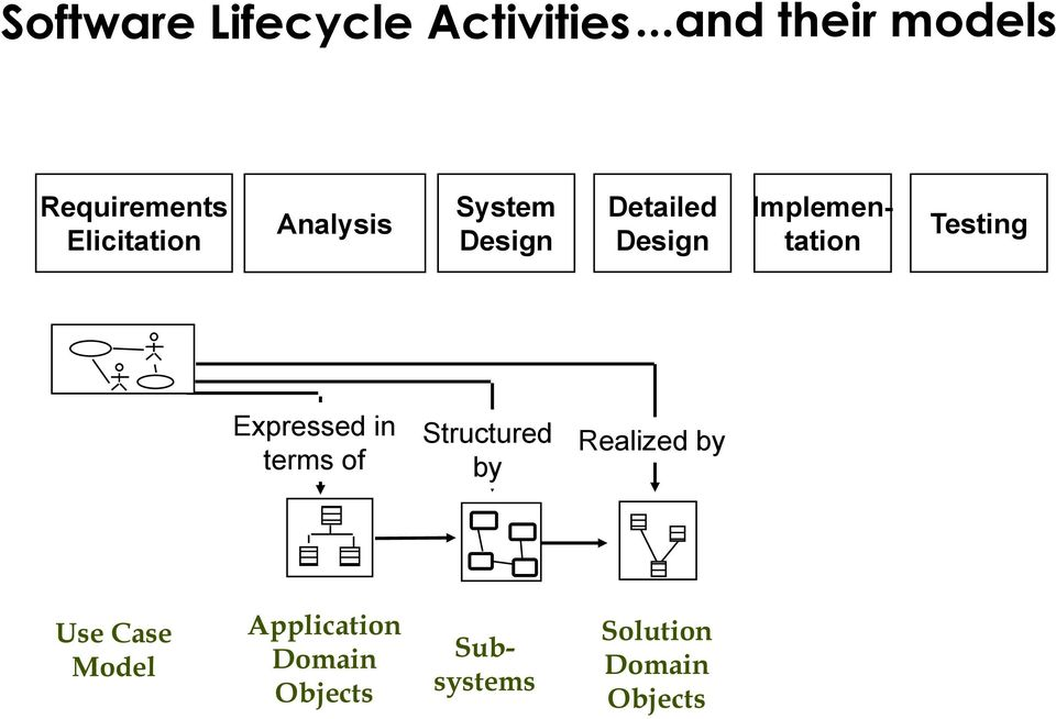 structured system analysis and design book pdf