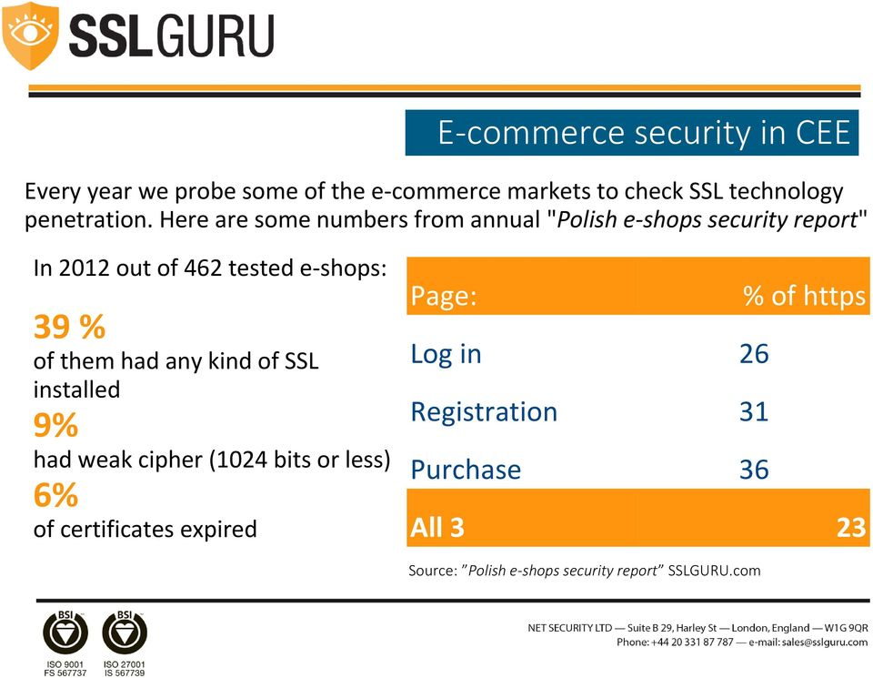 "Here are some numbers from annual ""Polish e-shops security report"" In 2012 out of 462 tested e-shops: 39 % of"