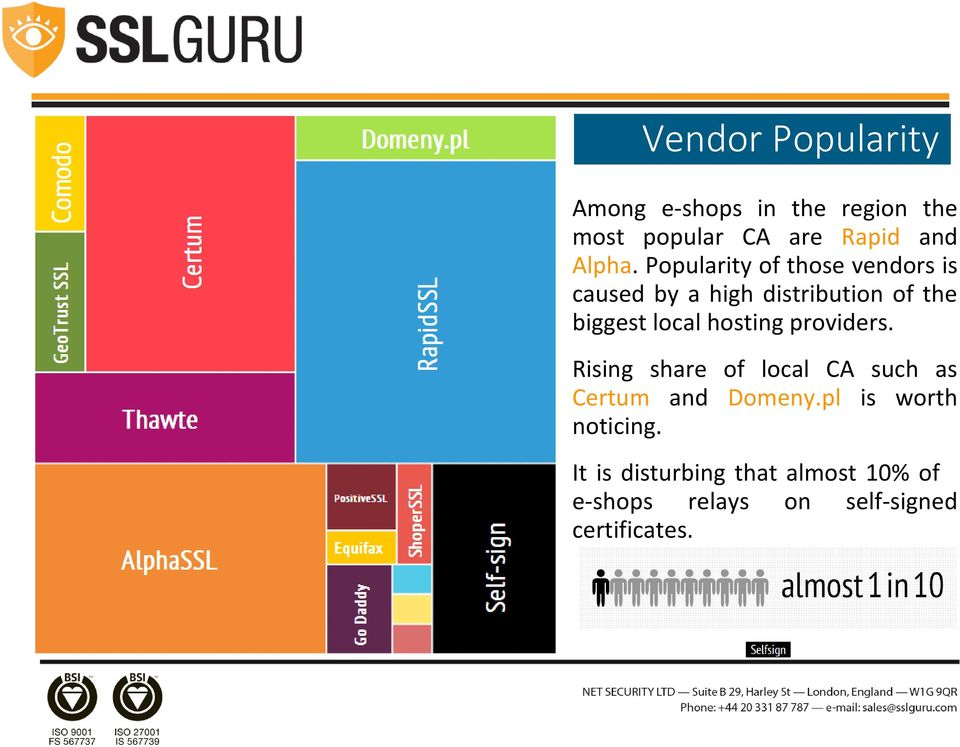 Popularity of those vendors is caused by a high distribution of the biggest local