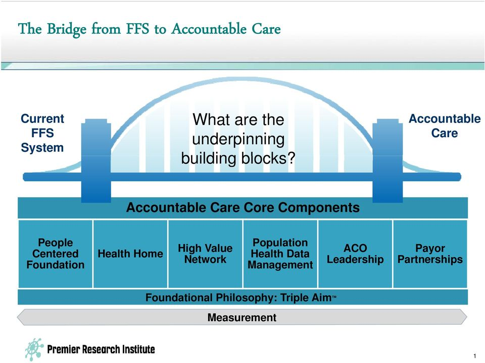 Accountable Care Accountable Care Core Components People Centered Foundation