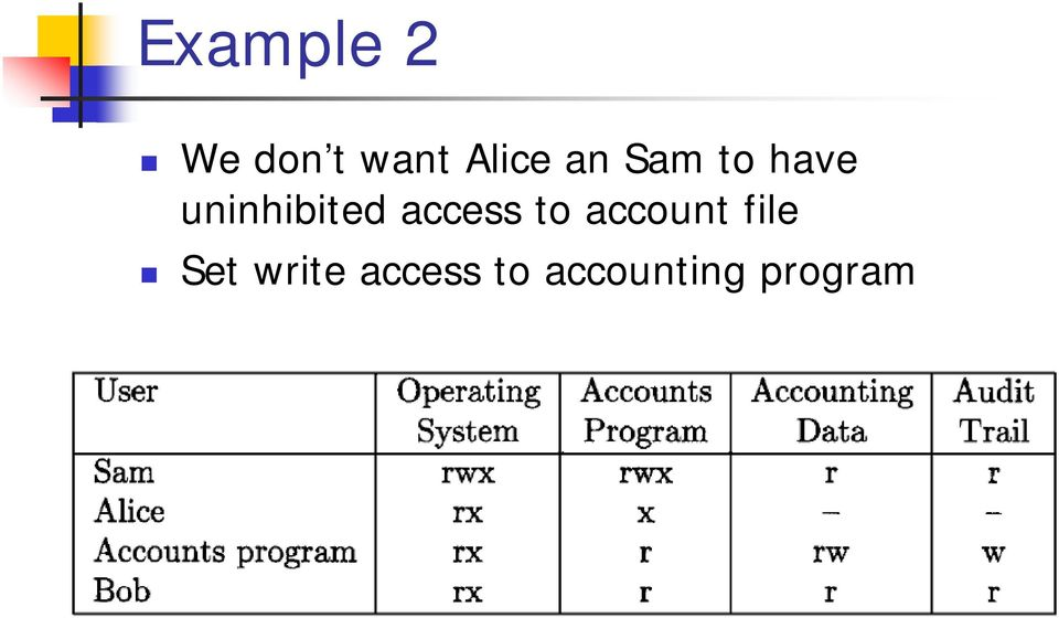 access to account file Set